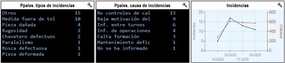 Gestión de incidencias en talleres de mecanizado. KPIs de incidencias enplanta.