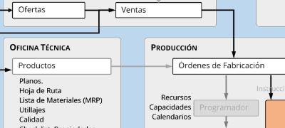 Corek es el ERP para empresas de mecanizado. Procesos de un taller de mecanizado-calderería